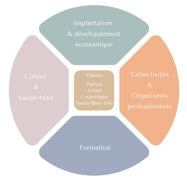 Ecosysteme-grasse-expertise
